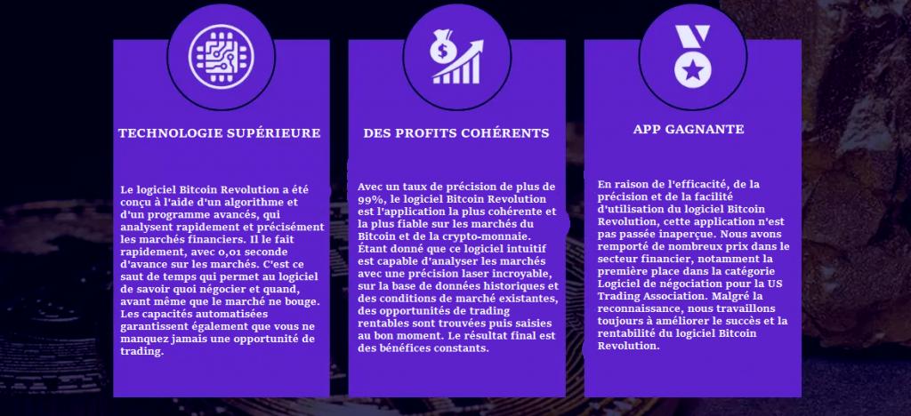 Bitcoin revolution advantage